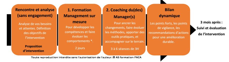 Formation Management d'équipe Marseille