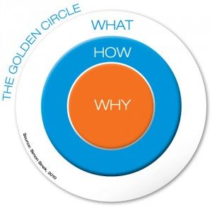 Formation management circle