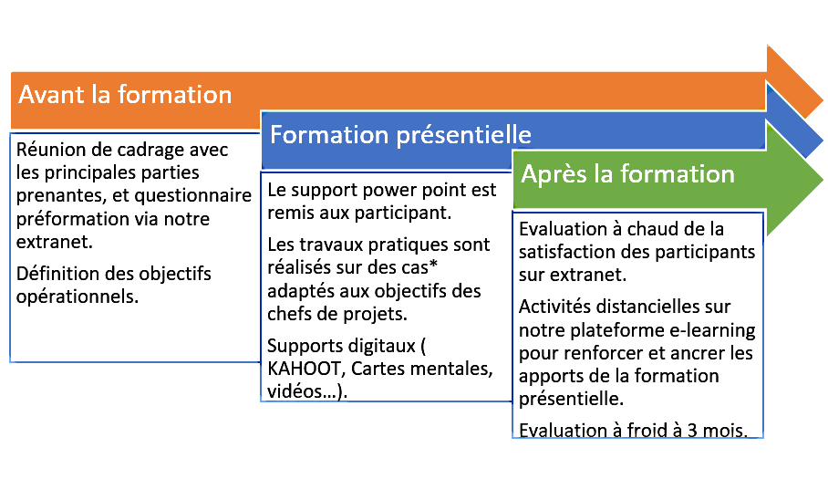 formation_management de projet_marseille