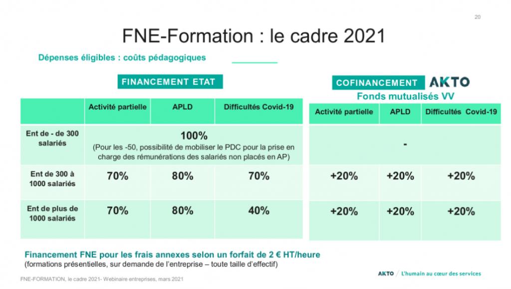fne 2021 - cofinancement akto